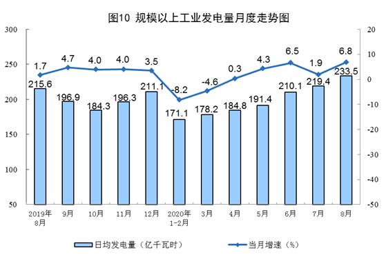 8月规上工业原煤生产降幅收窄 原油、电力生产增速加快