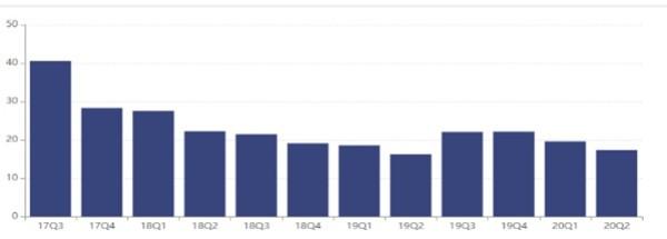 消息:江信基金上半年亏损逾千万 成立7年规模不足20亿