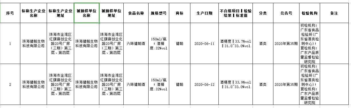 """责令下架!珠海健帕公司生产的2批次""""六味健帕酒""""酒精度不合格"""