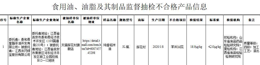 """""""探花村""""牌稻米油检出1类致癌物 运营企业曾因违反《食品安全法》被处罚"""