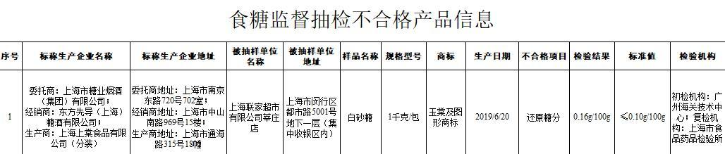 上海联家超市一批次白砂糖不合格 近2年3次合计被罚超15万元