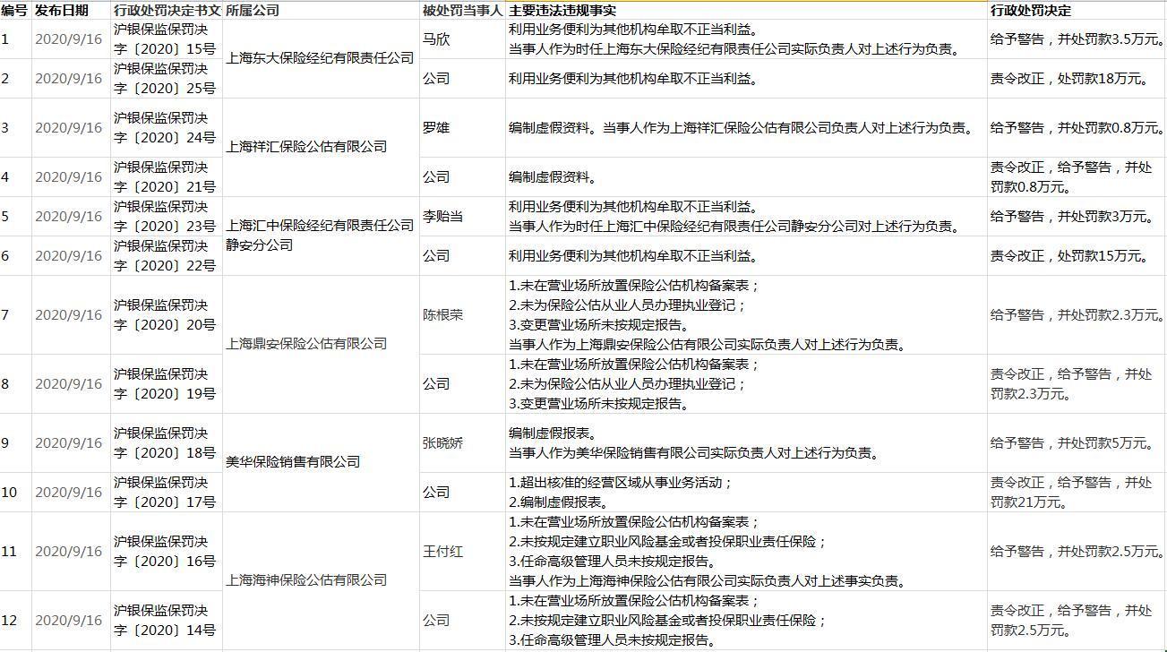 上海银保监局一天处罚6家保险中介机构 合计罚款76.7万元
