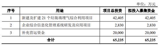 百川环能资金渴:业务结构单一,连续四年超五成净利润依赖税收优惠政策