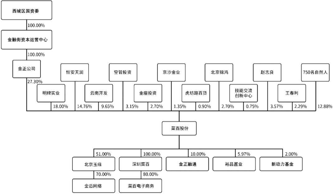"""菜百股份IPO 拟募资12.5亿 用股民的钱填股东分红的""""坑""""?"""