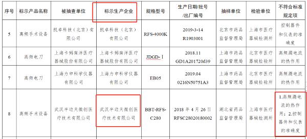 国家医疗器械抽检不符合标准规定产品名单(来源:国家药监局)
