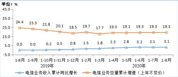 工信部:前8月电信业务收入同比增长3.1% 增速与1-7月持平