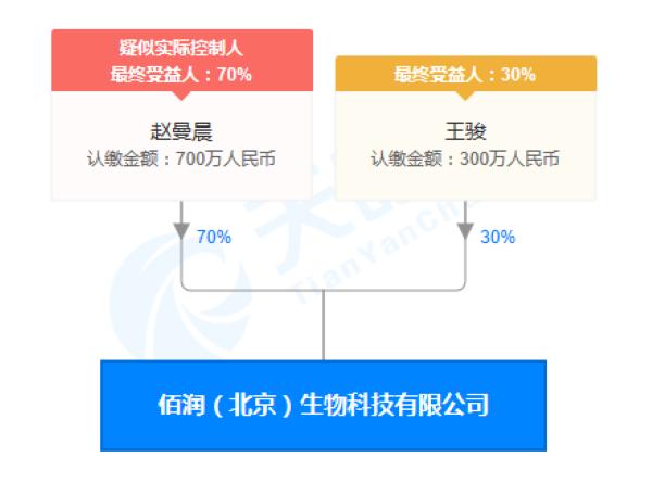 佰润(北京)生物科技有限公司股权穿透图(来源:天眼查)