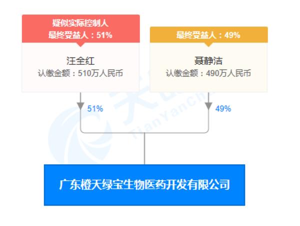 广东橙天绿宝生物医药开发有限公司股权穿透图