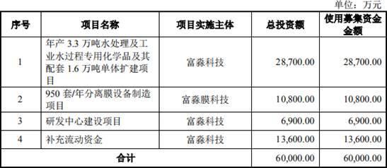 富淼科技营收甩现金流 拟发行超3055万股募资6.00亿元