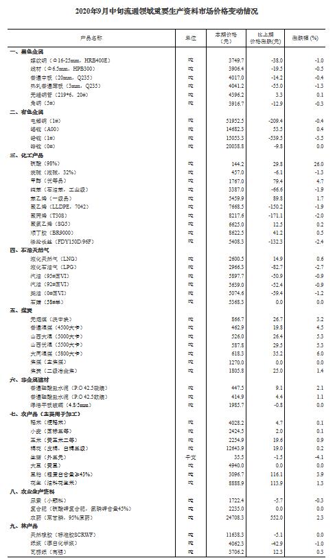 统计局:9月中旬24种产品价格上涨 生猪价格每千克35.5元