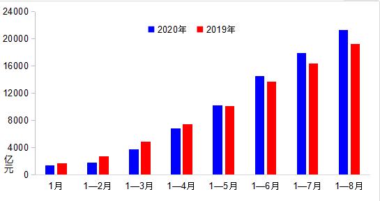 交通运输部:交通投资保持高位运行 营业性客运恢复超过六成
