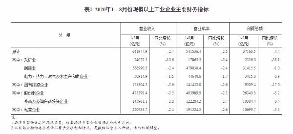 8月规模以上工业企业实现利润同比增长19.1%