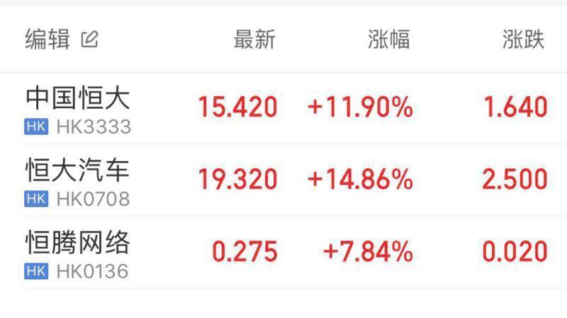 中国恒大(3333.HK)股价上午大涨近12% 成交13.4万股