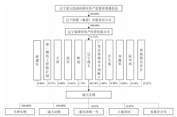 辽宁成大生物股份有限公司股权关系图(来源:招股书)