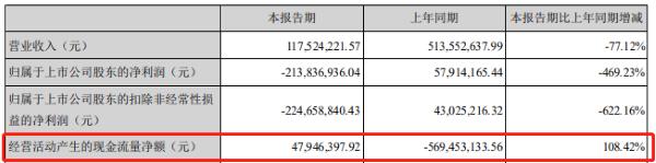 中国网财经■紫鑫药业及子公司16个银行账户被冻结 涉及资金525.05万元牵涉多起合同纠纷