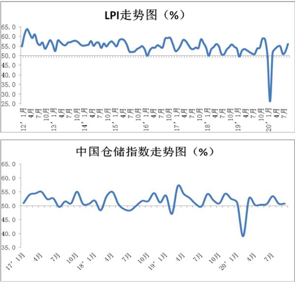 9月份中国物流业景气指数环比回升3.9个百分点