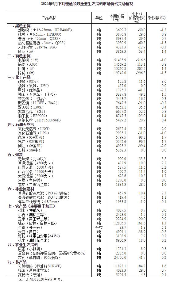 国家统计局:22种产品价格上涨 9月下旬生猪每千克报价33.7元
