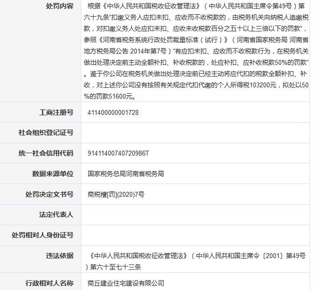 商丘建业违法遭河南省税务局罚款5.16万元 为建业地产子公司