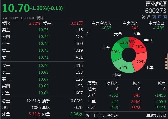 嘉化能源股价跌1.2% 因实控人涉嫌操纵证券市场被取保候审