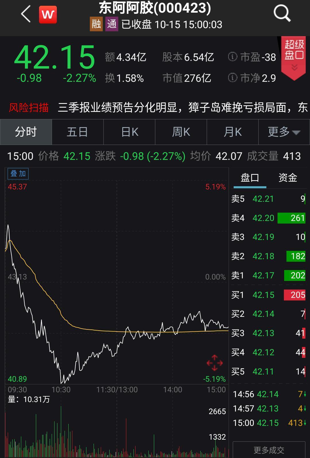 东阿阿胶预计前三季度亏损超1600万 Q3净利润却暴涨