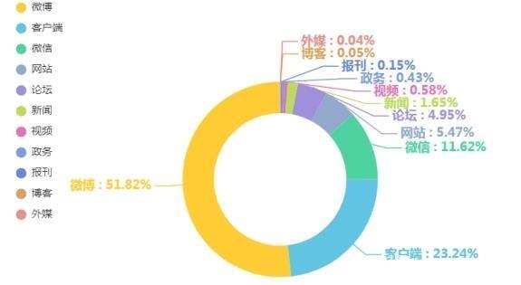 """图2 """"消费维权""""渠道信息量及占比分布"""