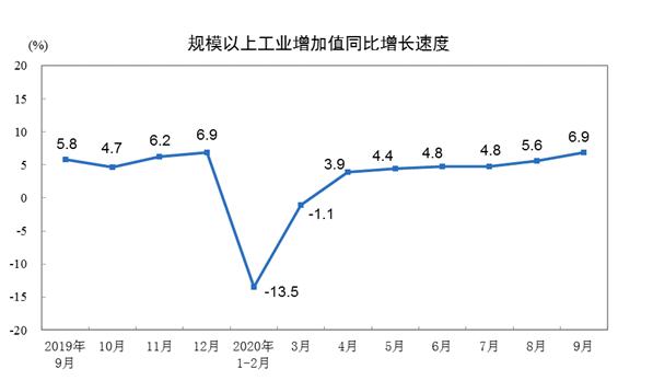 9月份规模以上工业增加值同比增长6.9%