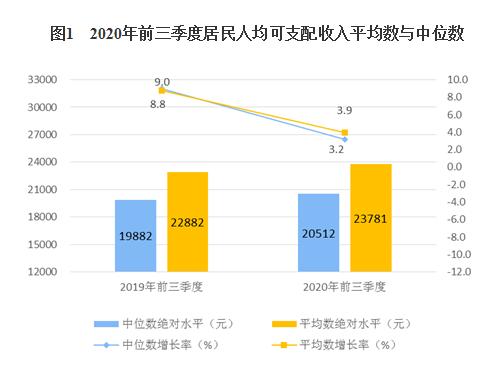 前三季度全国居民人均可支配收入23781元 实际增长0.6%