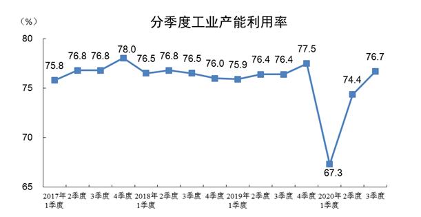 数据显示:三季度全国工业产能利用率为76.7%