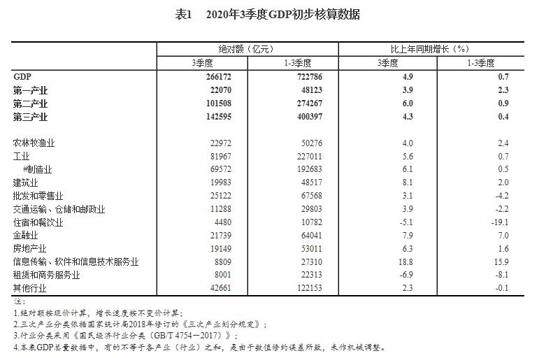 三季度金融业GDP同比增长7.9% 房地产业增长6.3%