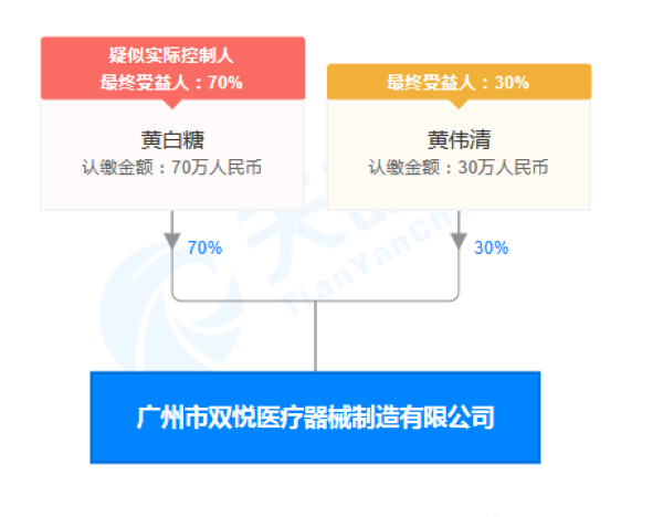 廣州市雙悅醫療器械製造有限公司股權穿透圖(來源:天眼查)