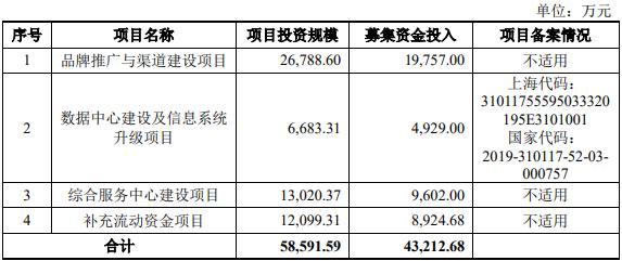 丽人丽妆业绩增长乏力 广告高投入营收账款增速上涨