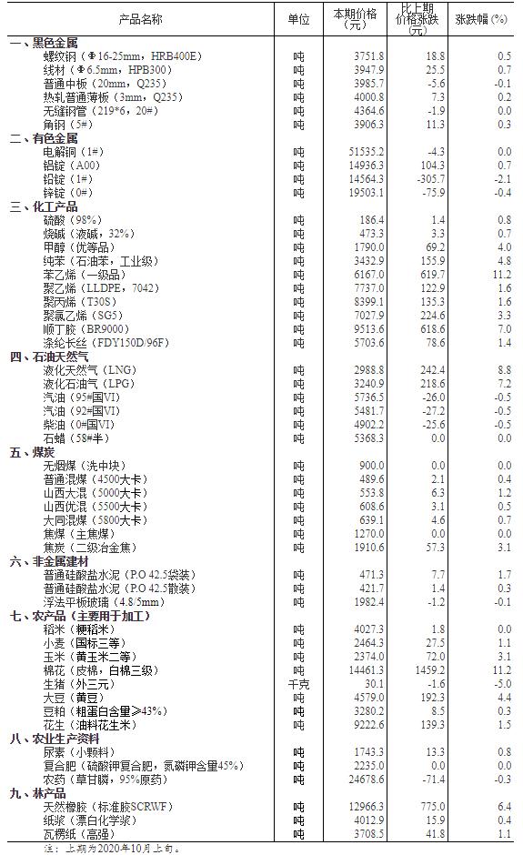国家统计局:34种产品价格上涨9种下降7种持平