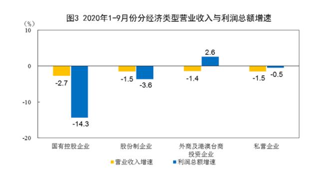 前9月全国规上工业企业实现利润总额43665亿元