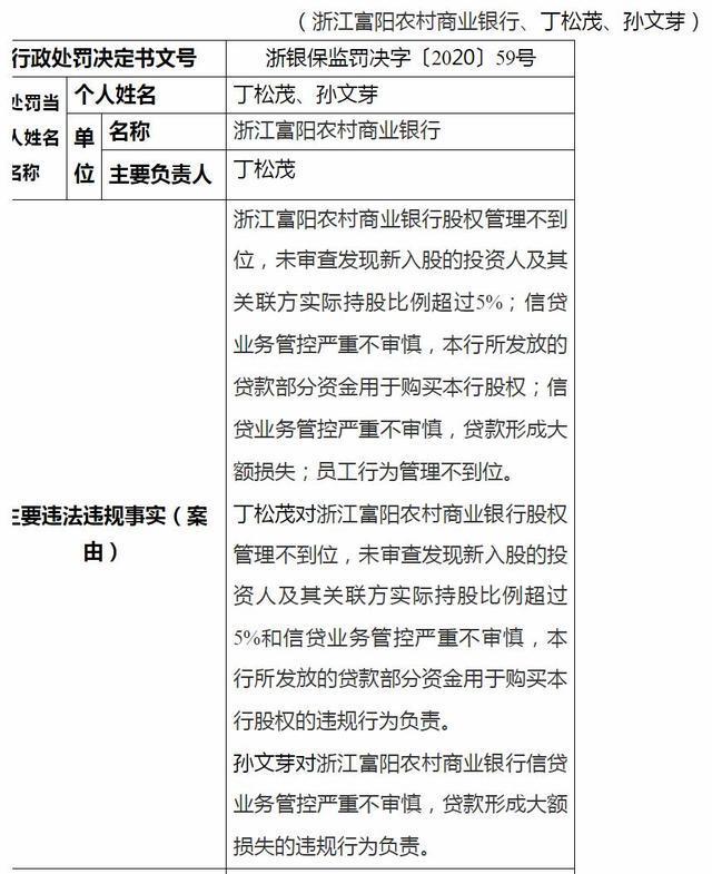 信贷管控不审慎致大额损失 浙江富阳农商行被罚175万
