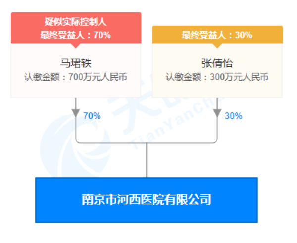 南京市河西医院有限公司股权穿透图(来源:天眼查)