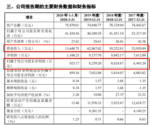 """恩威医药冲刺创业板IPO:3年销售费用花销将近7亿元 核心产品""""洁尔阴洗液""""销量连年下滑"""