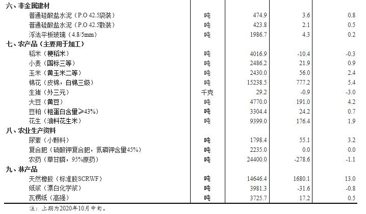10月下旬27种产品价格上涨 生猪价格环比降3%