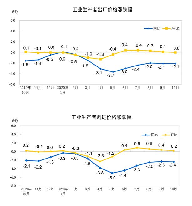 10月份PPI同比下降2.1% 环比持平