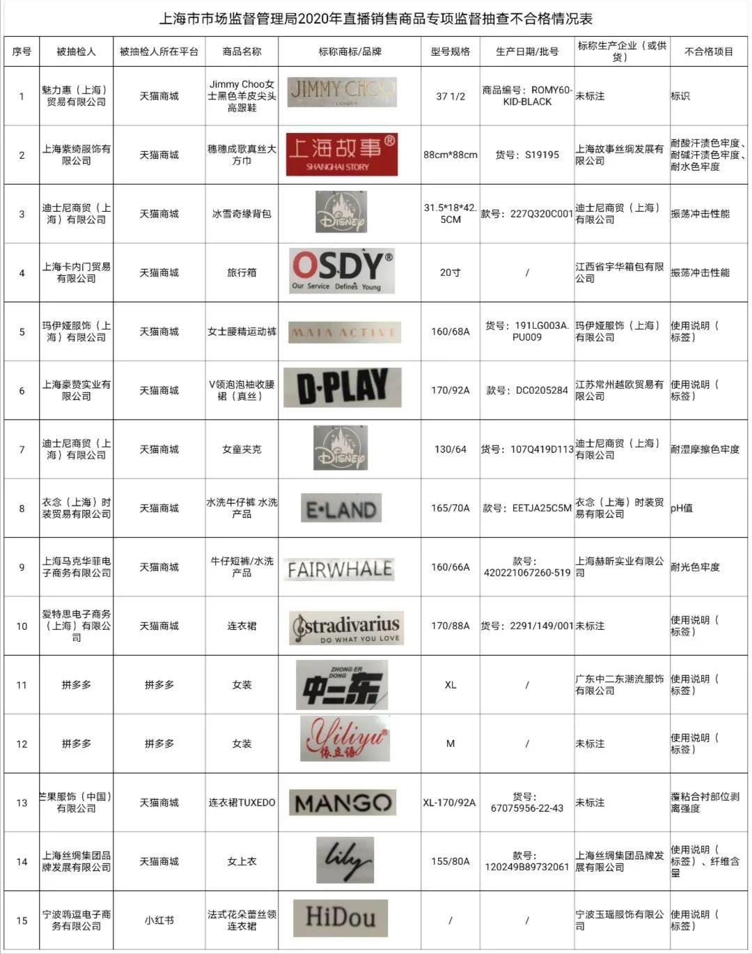 直播购物需谨慎!上海抽检MANGO、上海故事、迪士尼背包等15批次产品不合格