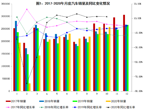 工信部:10月汽车销量257.3万辆 同比增长12.5%