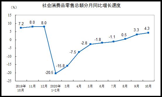 国家统计局:10月份社会消费品零售总额增长4.3%