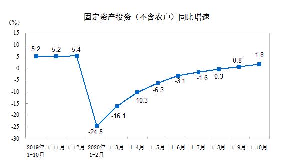 统计局:前10月全国固定资产投资483292亿元 同比增长1.8%