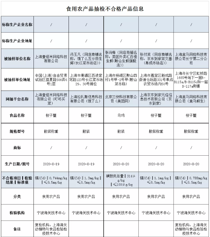 上海5批次食品抽检不合格 饿了么五分田生鲜梭子蟹不合格