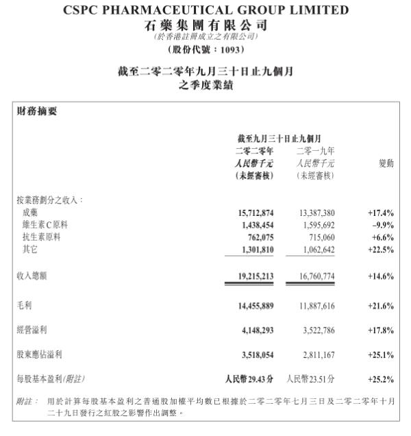 石药集团发布公告称:前三季度营收192.15亿元 同比上升14.6%