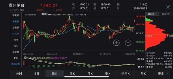 """直销计划闹""""乌龙""""?贵州茅台紧急澄清 但股价依旧高开高走"""