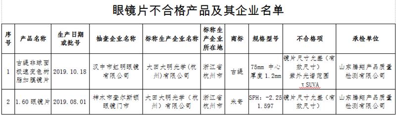 陕西市监局抽检两批次眼镜片不合格 大田大明光学生产