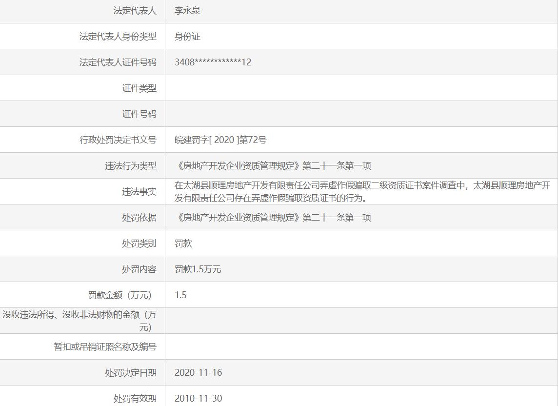 为获取二级资质证书弄虚作假 安徽太湖县顺理房地产开发公司被罚