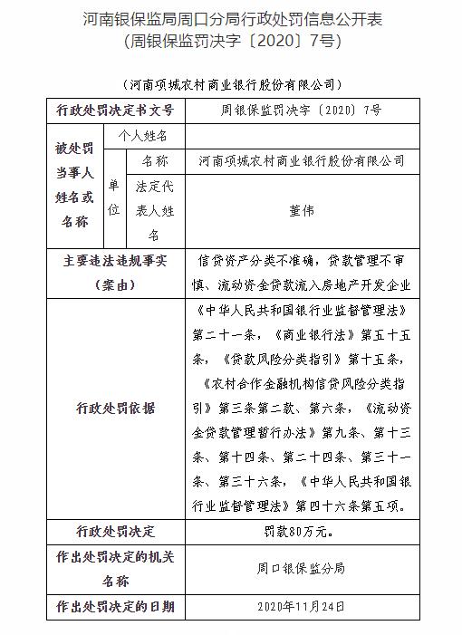 河南项城农商银行遭银保监处罚80万元 流动资金贷款流入楼市等