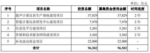 迈拓股份现金流表现落后 今年6月末,总资产5.48亿元银行存款2.13亿元