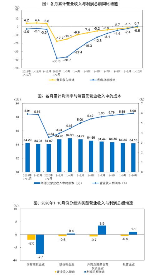 前10月规上工业企业利润总额50124.2亿 同比增0.7%